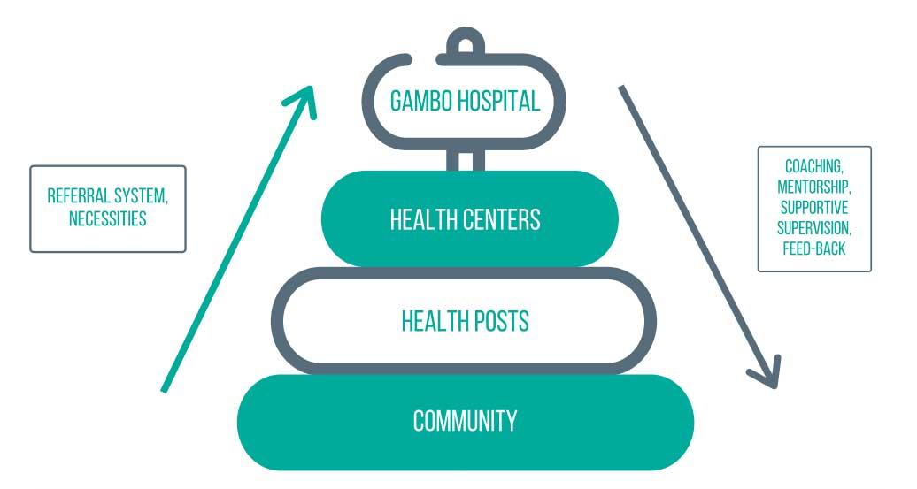 Piramide del Hospital de Gambo