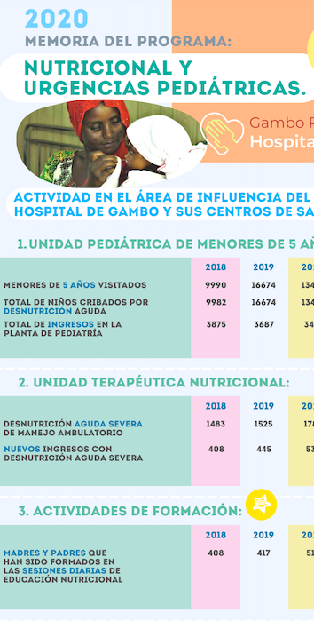 infografias programa nutricional